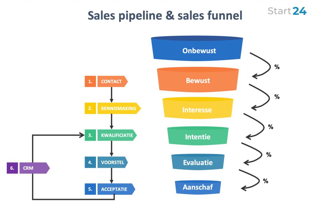 Sales pipeline & sales funnel