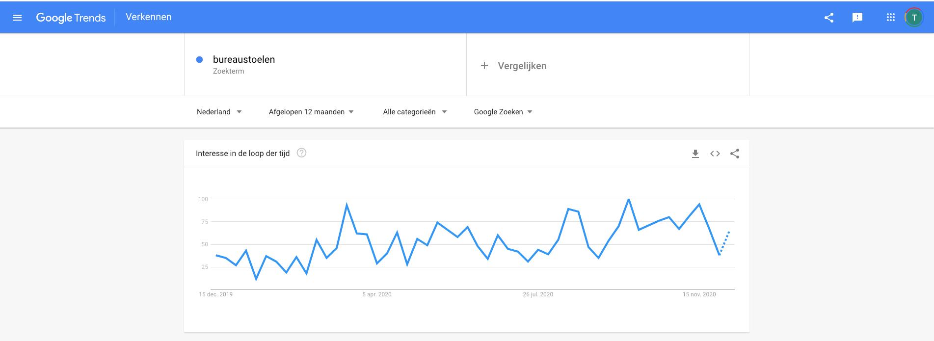 Google trends voor bureaustoelen