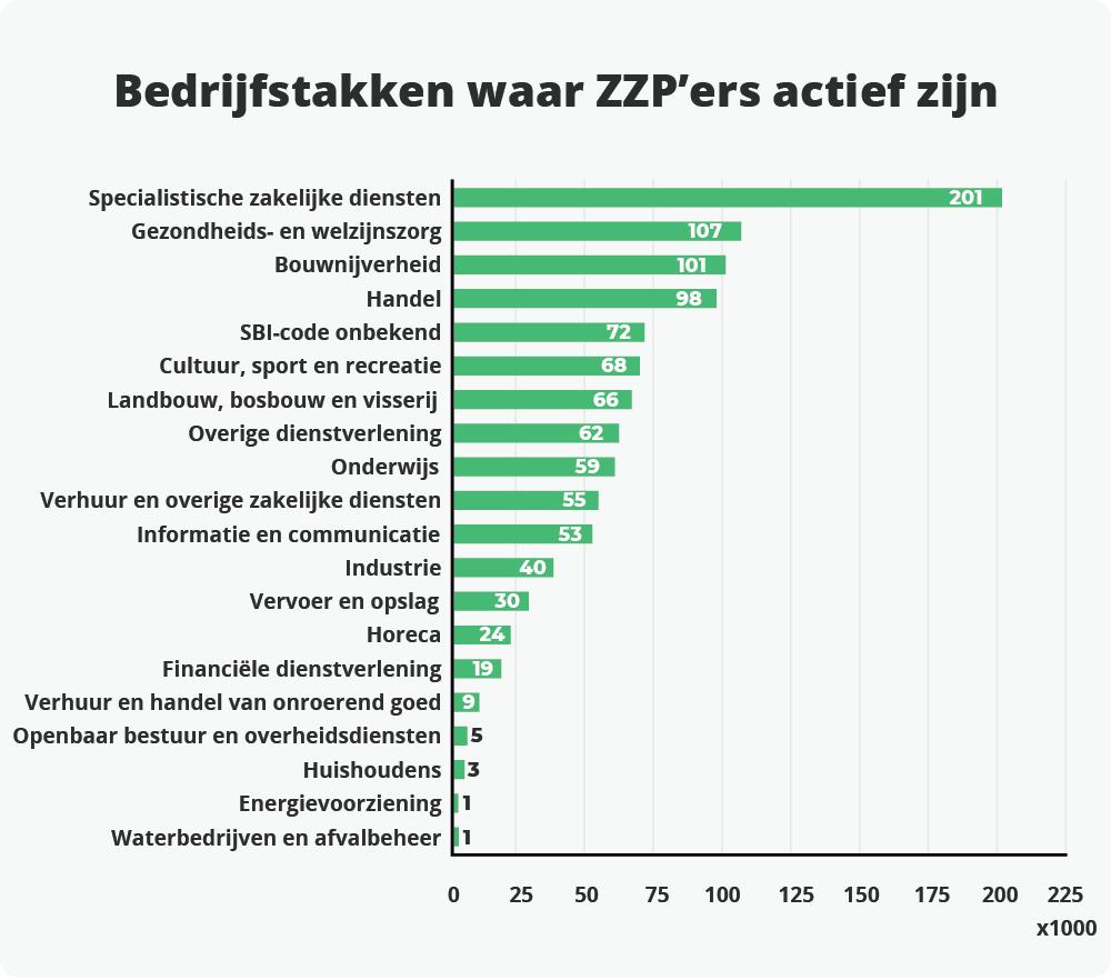 Sectoren waarin ZZP'ers het meest actief zijn.