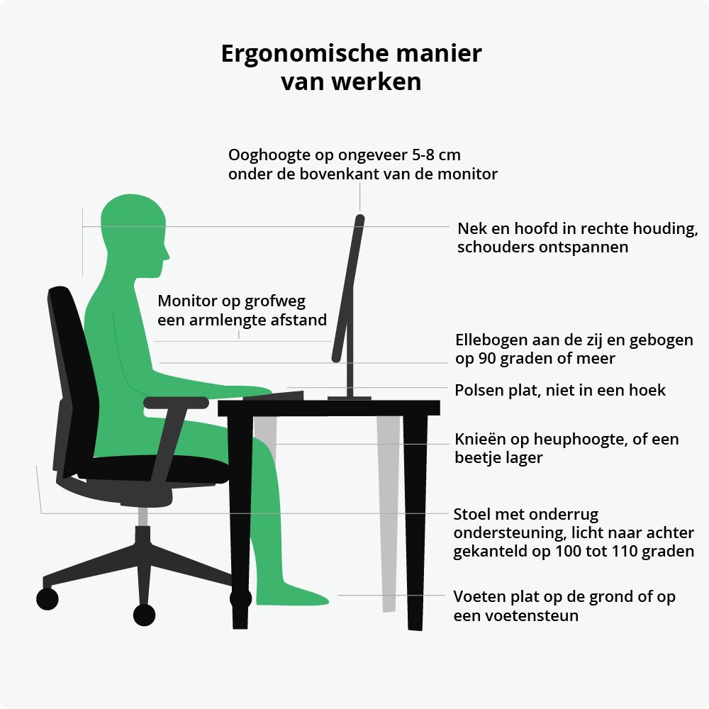 Een illustratie die een ergonomische manier van werken weergeeft, door middel van een een goede werkhouding.