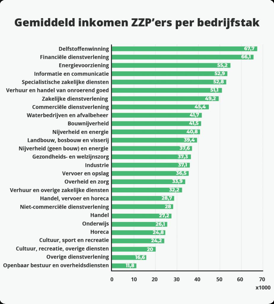 Gemiddeld jaarinkomen ZZP'ers per bedrijfstak.
