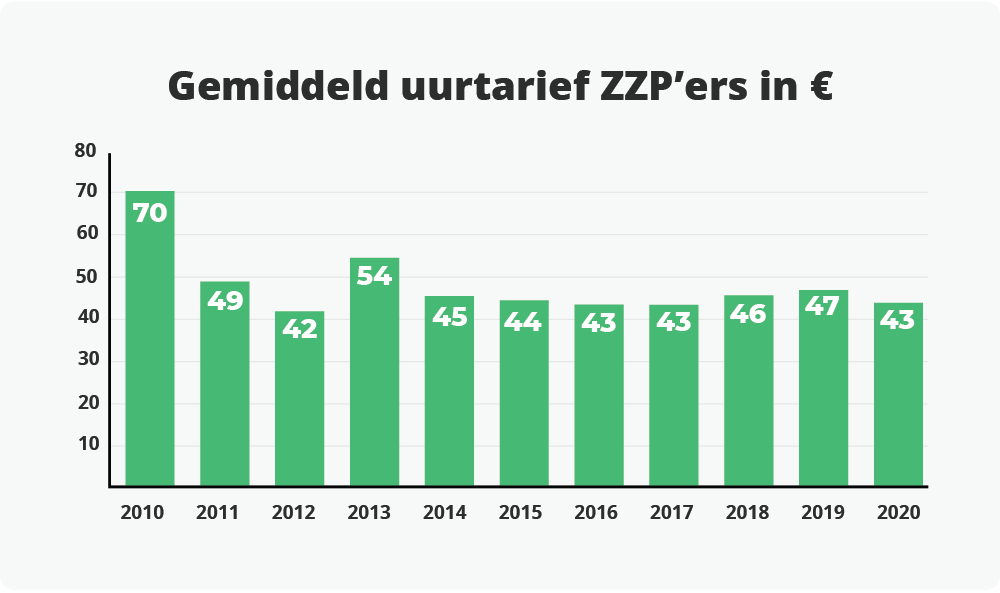 Gemiddeld uurtarief ZZP'ers.
