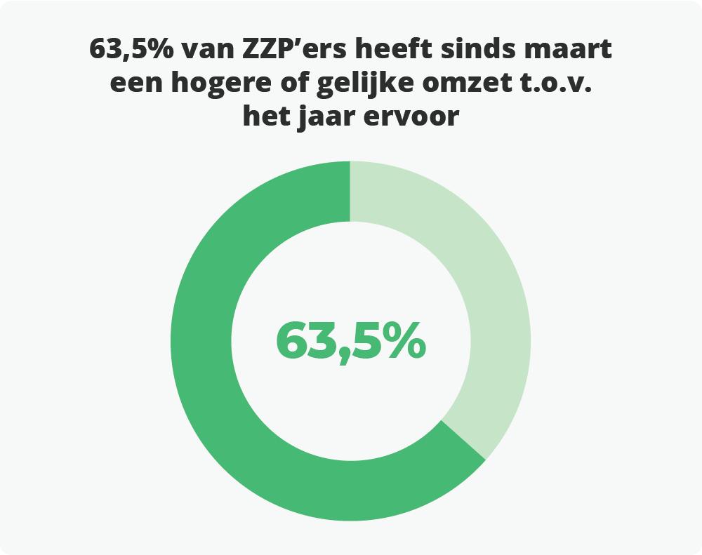 Veel ZZP'ers hebben sinds het coronavirus een hogere of gelijke omzet t.o.v. het jaar ervoor.
