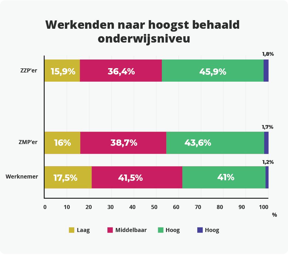 Hoogst behaalde onderwijsniveau onder werkenden in Nederland.