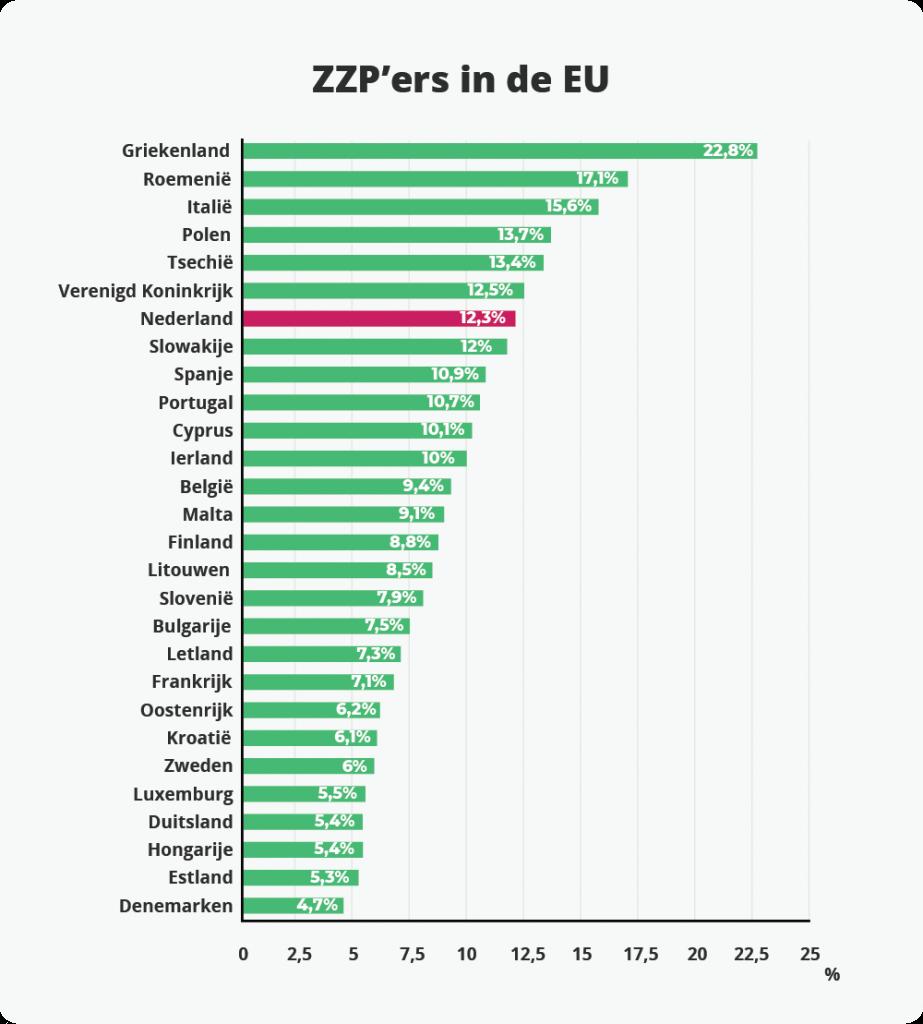ZZP'ers in Europa. Griekenland kent procentueel de meeste ZZP'ers. Denemarken de minste. Nederland staat in de top 10.