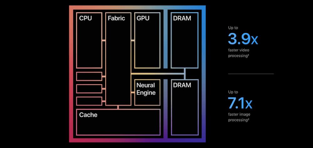 Apple M1 chip.