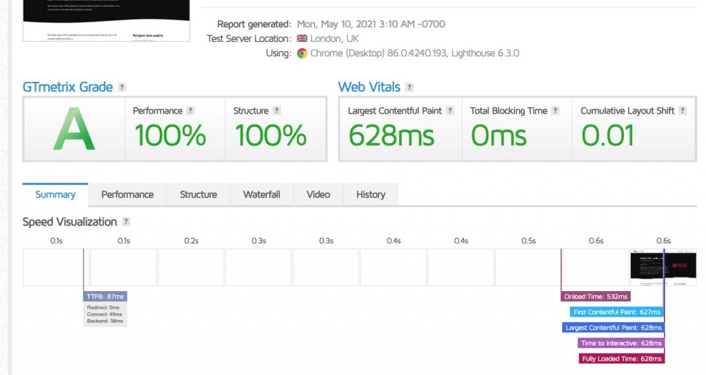 GTMetrics score van een website die draait op SiteGround shared hosting