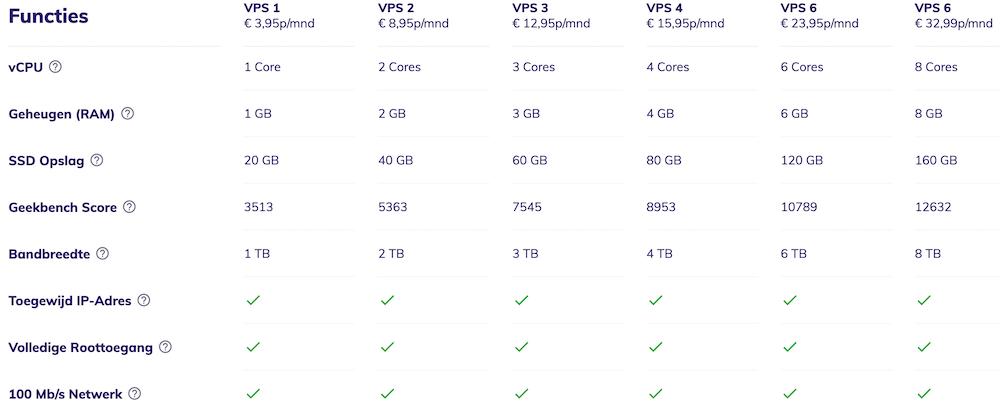 Overzicht van Hostinger VPS hosting pakketten