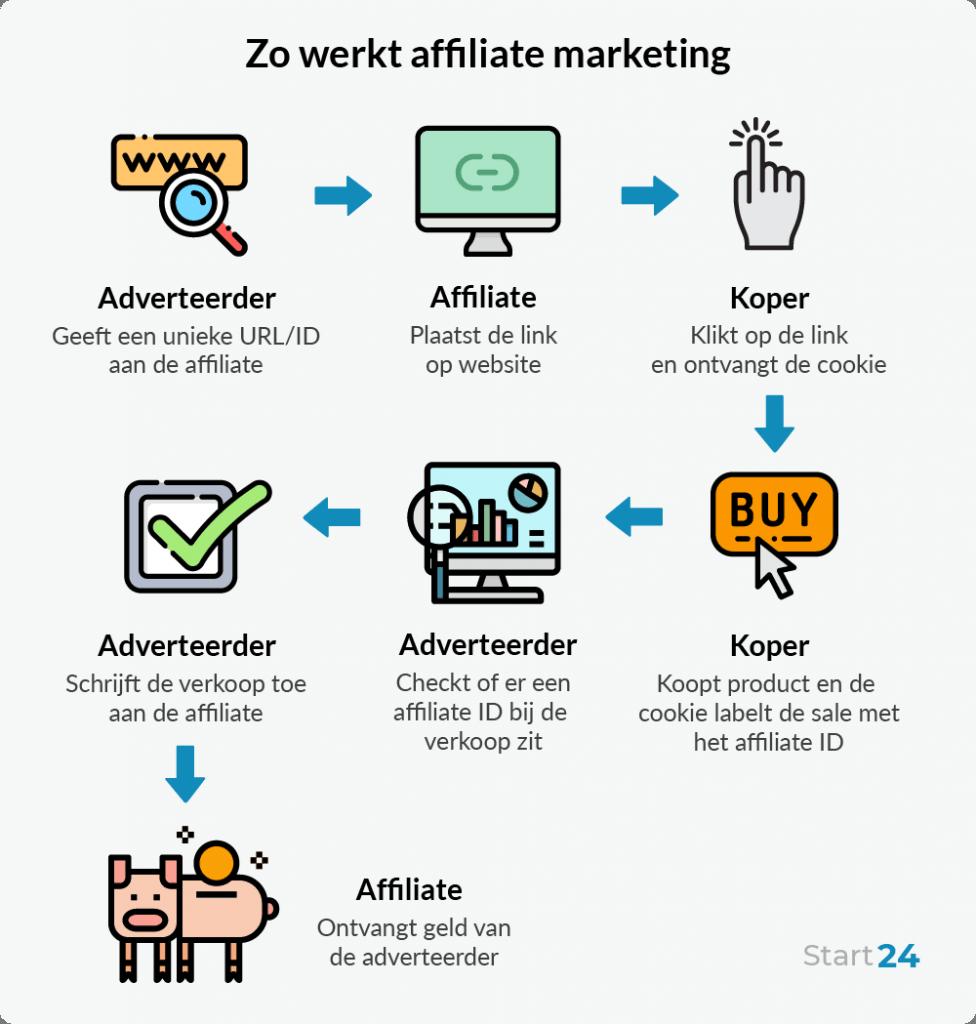 Een infographic die affiliate marketing uitlegt